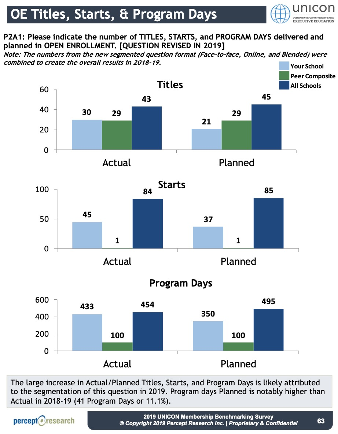 OE TITLES, STARTS, and PROGRAM DAYS_UNICON Membership Peer Report 2019