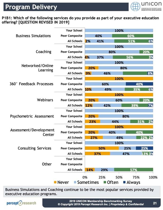 executive education services_UNICON Membership Peer Report 2019